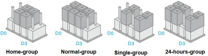 EM8160_zones_Groups.png